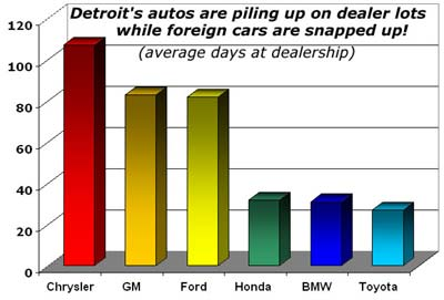 Automobile Inventory Graph.jpg